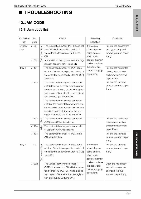 Konica Minolta Bizhub C221 User Manual